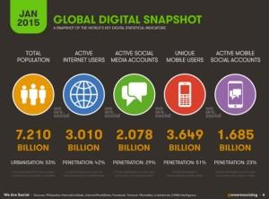 Worldwide Internet Stats