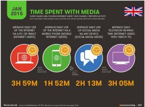 UK Internet Stats